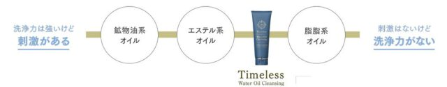Timeless Water Oil Cleansing タイムレス ウォーターオイルクレンジング 特徴